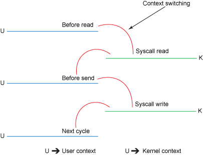 Traditional context switches